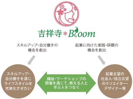 吉祥寺*Bloom関係図