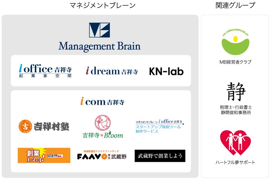 株式会社マネジメントブレーン組織図