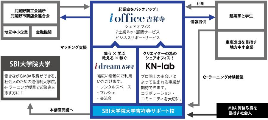 i-office吉祥寺関係図
